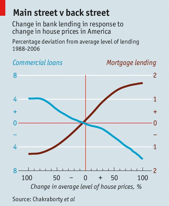 Stijgende huizenprijzen leiden tot minder bedrijfsinvesteringen
