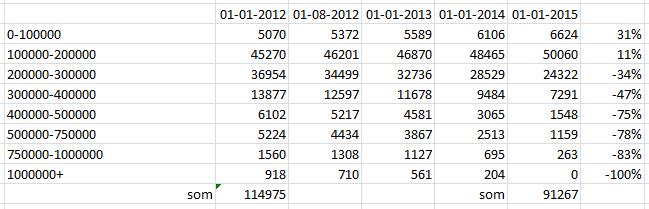 Woningaanbod per WOZ klasse en hoe ziet de markt in 2015 er uit?
