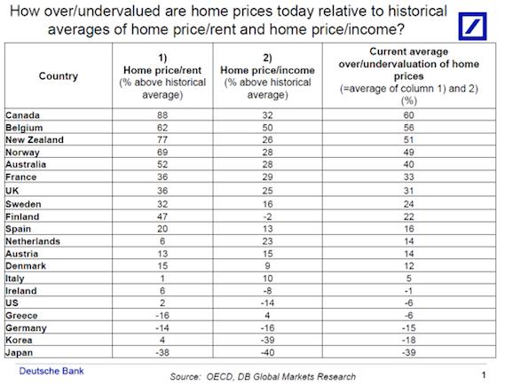 Deutsche Bank: Nederlandse huizenprijzen 23% te hoog t.o.v. inkomen