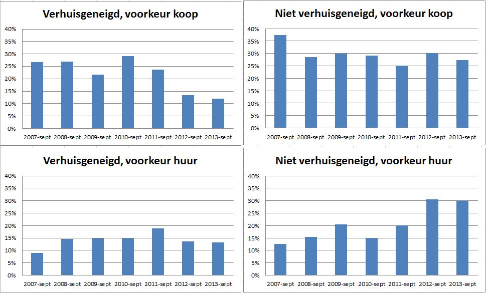 Verhuisgeneigdheid en voorkeur koop vs huur sinds 2007