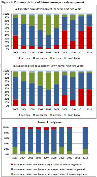 DNB: huiseigenaren schatten waarde huis te hoog in