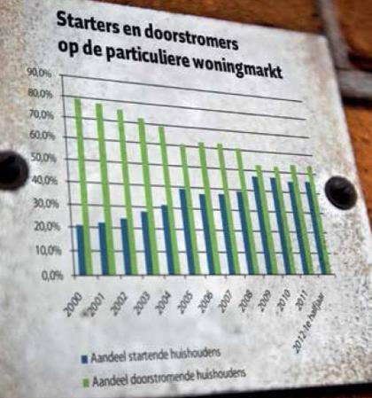 Gemeente Den Haag lanceert nieuw financiëel gedrocht