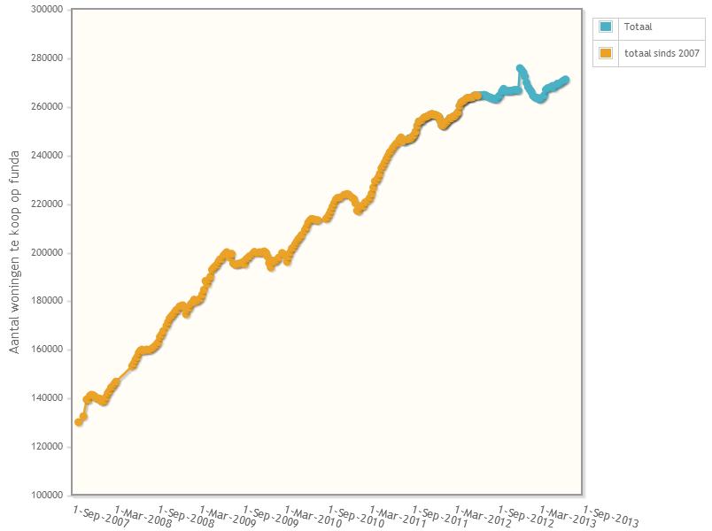 Koopaanbod sinds 2007 toegevoegd voor nog meer perspectief