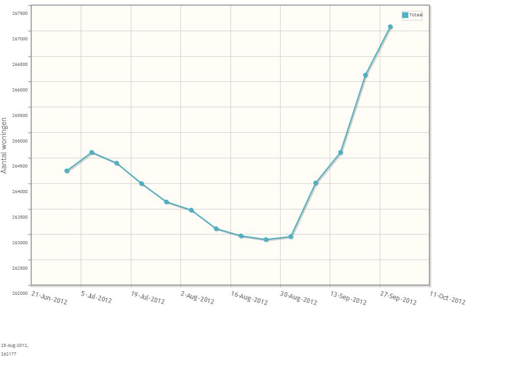 8,9% minder woningen verkocht in derde kwartaal 2012